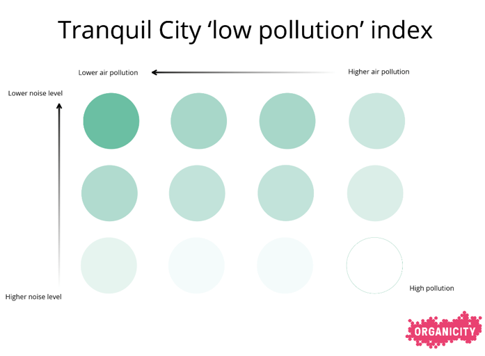 Figure 3: Tranquil City 'low pollution' index based on conditional statement between noise, NO2 and PM2.5 parameters